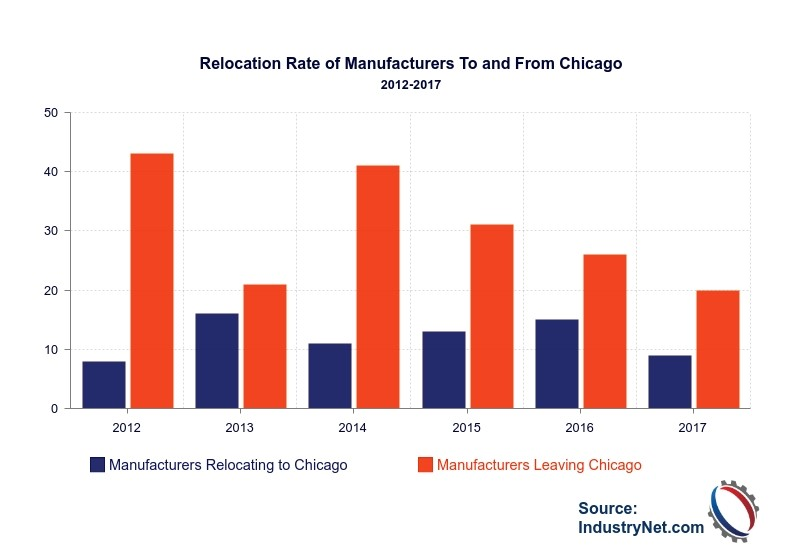 Manufacturers moving to Chicago